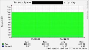 Munin @ Fuchs: Backupspace