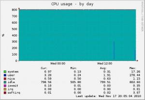 Munin @ Fuchs: CPU